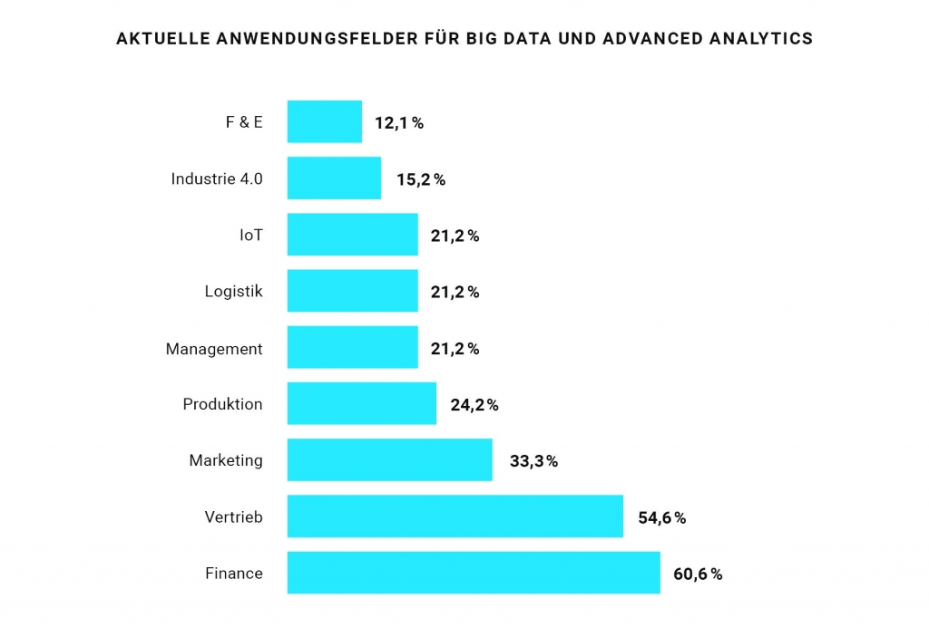 Big Data und Controlling